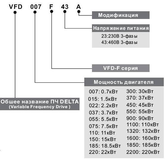 Обозначение частотного преобразователя Delta VFD-F.